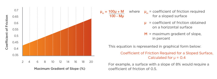 Coefficient of friction of antislip on slopes