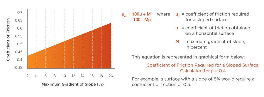 Coefficient of friction of antislip on slopes
