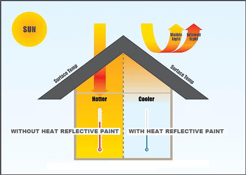 Heat Reflective Paint NZ diagram
