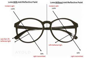 Anti reflective coating New Zealand on lenses